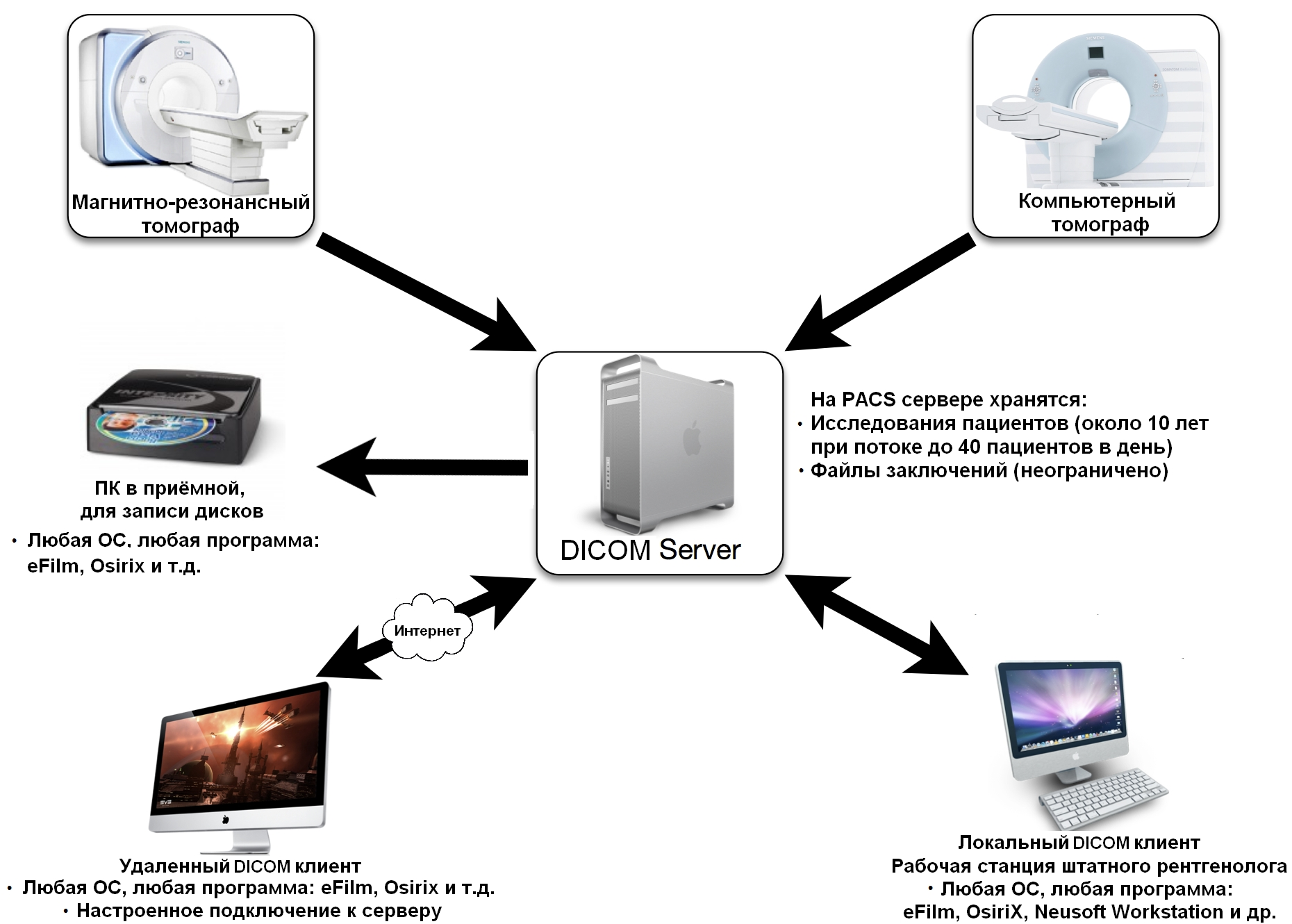 Схема DICOM системы